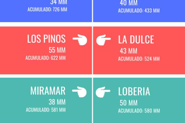 REGISTRO DE LLUVIAS - 2021-09-09T094058.990