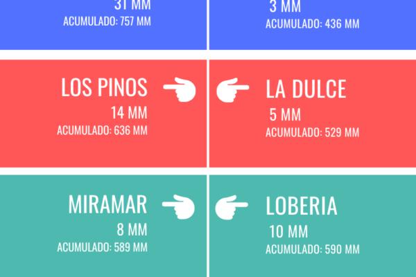 REGISTRO DE LLUVIAS - 2021-09-10T094526.233