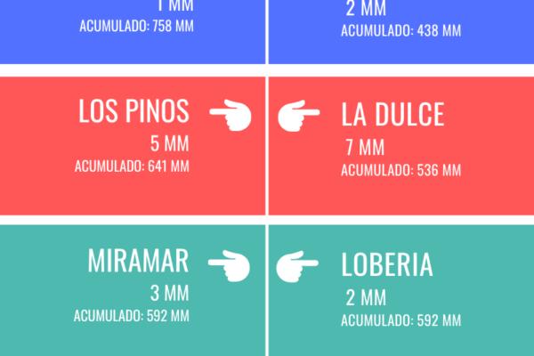 REGISTRO DE LLUVIAS - 2021-09-23T092752.641